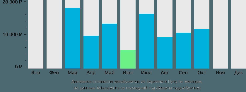 Динамика стоимости авиабилетов из Берлина в Пулу по месяцам