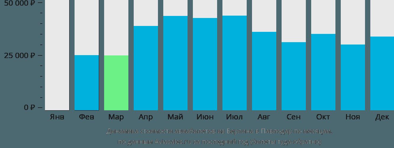 Динамика стоимости авиабилетов из Берлина в Павлодар по месяцам