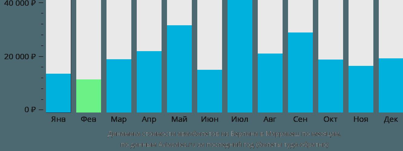 Динамика стоимости авиабилетов из Берлина в Марракеш по месяцам