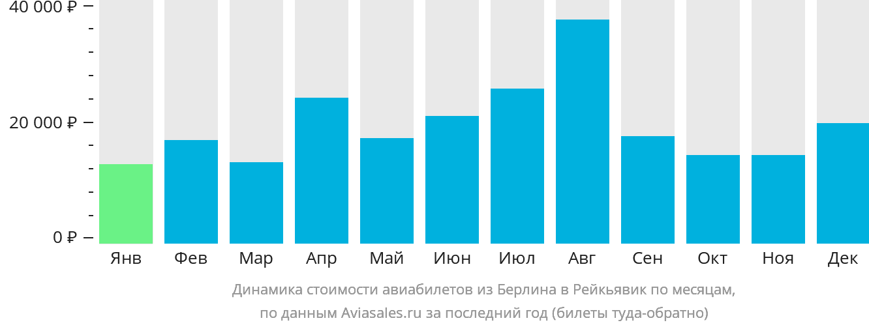 Динамика стоимости авиабилетов из Берлина в Рейкьявик по месяцам