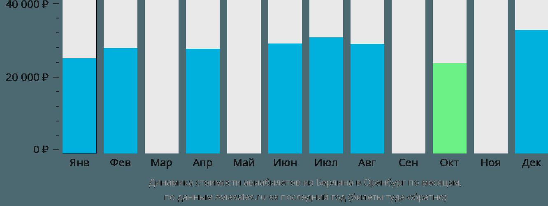 Динамика стоимости авиабилетов из Берлина в Оренбург по месяцам