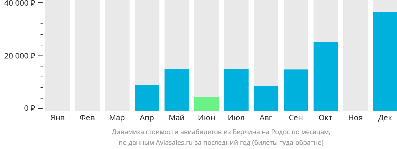 Динамика стоимости авиабилетов из Берлина на Родос по месяцам