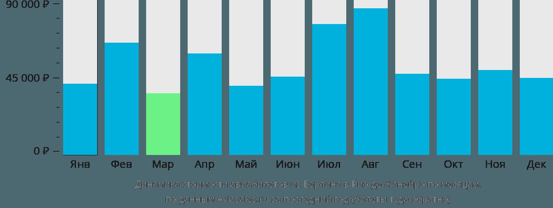 Динамика стоимости авиабилетов из Берлина в Рио-де-Жанейро по месяцам