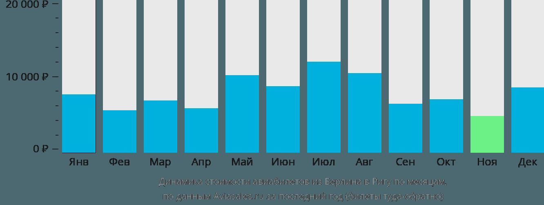 Динамика стоимости авиабилетов из Берлина в Ригу по месяцам