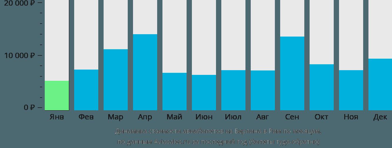 Динамика стоимости авиабилетов из Берлина в Рим по месяцам