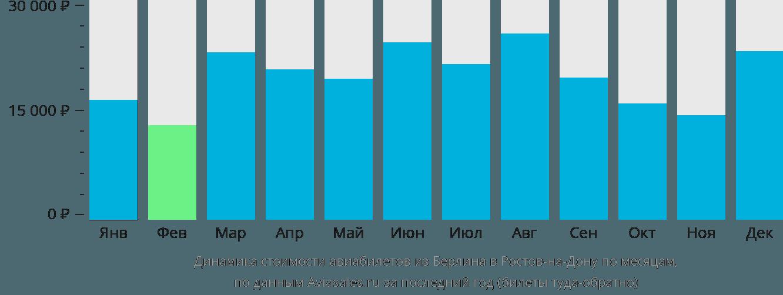 Динамика стоимости авиабилетов из Берлина в Ростов-на-Дону по месяцам