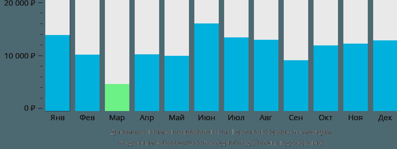 Динамика стоимости авиабилетов из Берлина в Сербию по месяцам