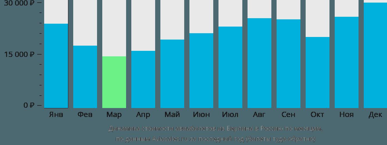 Динамика стоимости авиабилетов из Берлина в Россию по месяцам