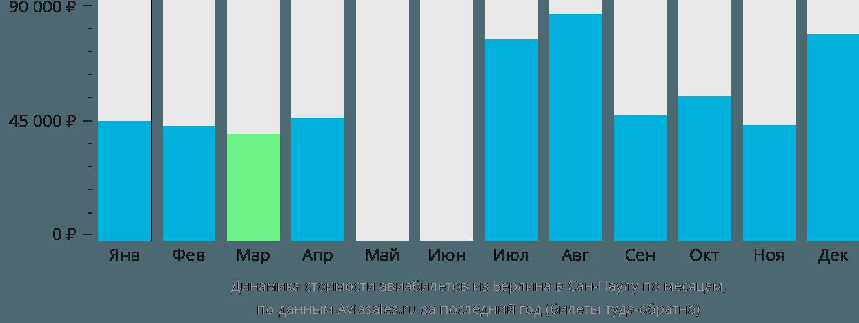 Динамика стоимости авиабилетов из Берлина в Сан-Паулу по месяцам