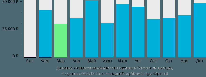 Динамика стоимости авиабилетов из Берлина в Сантьяго по месяцам