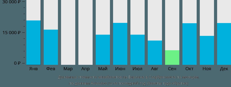 Динамика стоимости авиабилетов из Берлина в Саарбрюккена по месяцам
