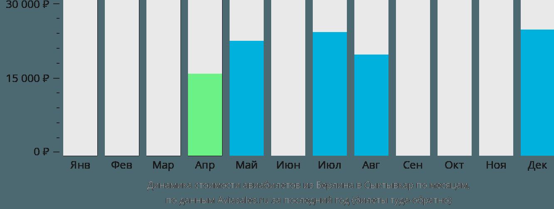 Динамика стоимости авиабилетов из Берлина в Сыктывкар по месяцам