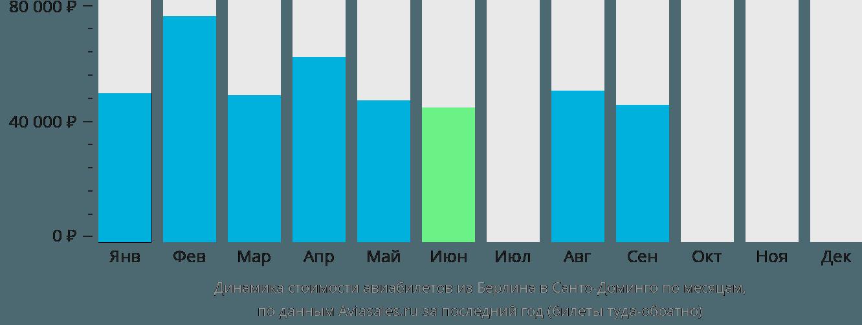 Динамика стоимости авиабилетов из Берлина в Санто-Доминго по месяцам