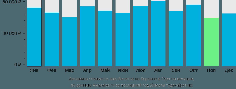Динамика стоимости авиабилетов из Берлина в Сеул по месяцам
