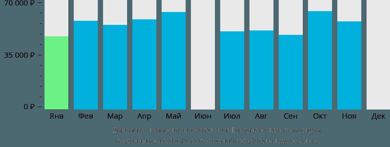 Динамика стоимости авиабилетов из Берлина на Маэ по месяцам
