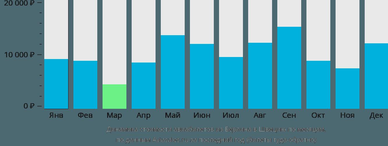 Динамика стоимости авиабилетов из Берлина в Швецию по месяцам