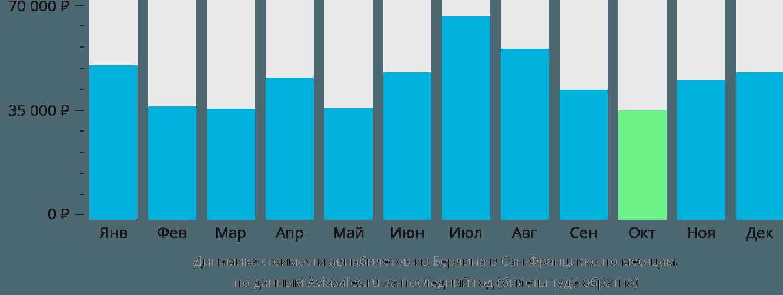 Динамика стоимости авиабилетов из Берлина в Сан-Франциско по месяцам