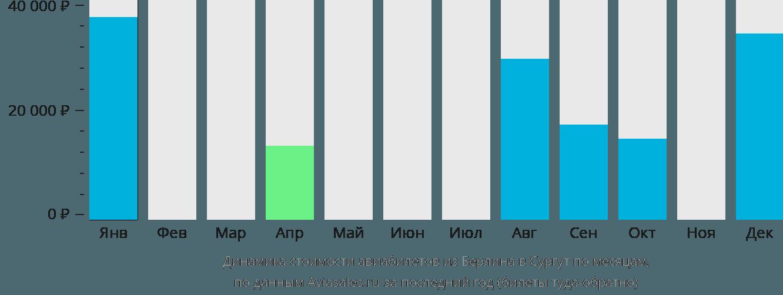 Динамика стоимости авиабилетов из Берлина в Сургут по месяцам