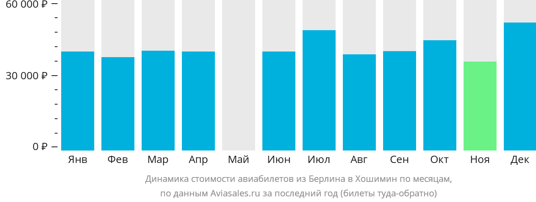 Динамика стоимости авиабилетов из Берлина в Хошимин по месяцам