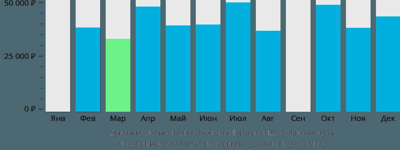 Динамика стоимости авиабилетов из Берлина в Шанхай по месяцам