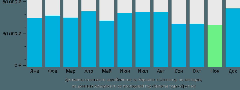 Динамика стоимости авиабилетов из Берлина в Сингапур по месяцам