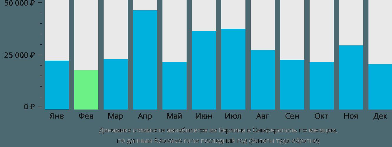 Динамика стоимости авиабилетов из Берлина в Симферополь по месяцам