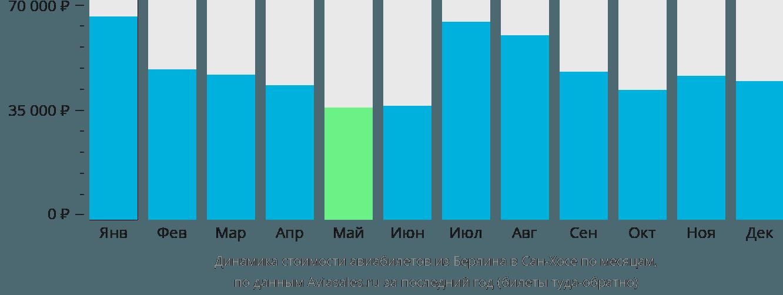 Динамика стоимости авиабилетов из Берлина в Сан-Хосе по месяцам