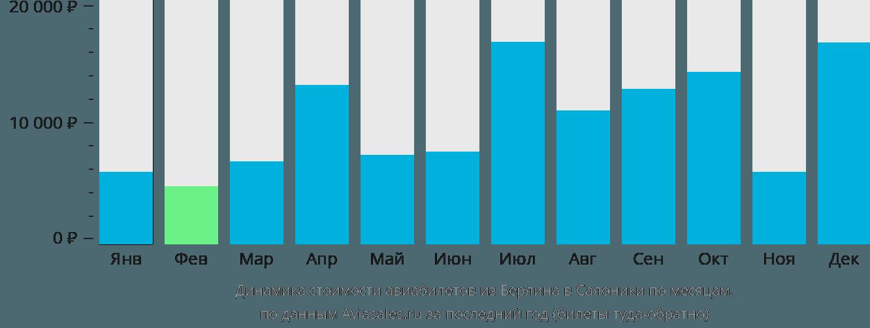 Динамика стоимости авиабилетов из Берлина в Салоники по месяцам