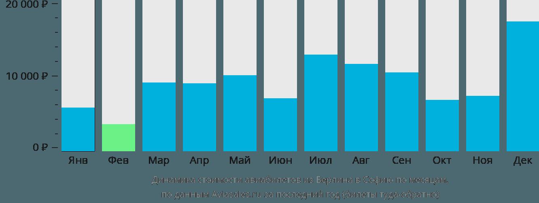 Динамика стоимости авиабилетов из Берлина в Софию по месяцам