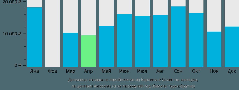 Динамика стоимости авиабилетов из Берлина в Сплит по месяцам