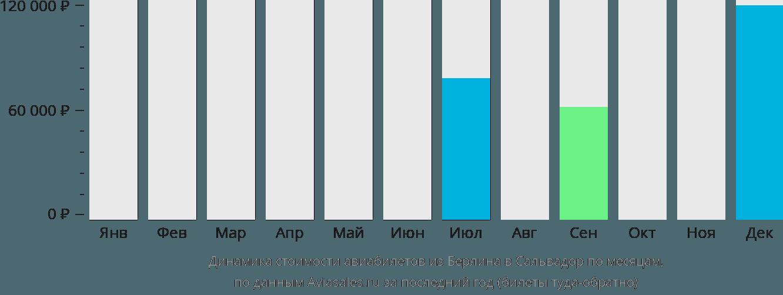Динамика стоимости авиабилетов из Берлина в Сальвадор по месяцам