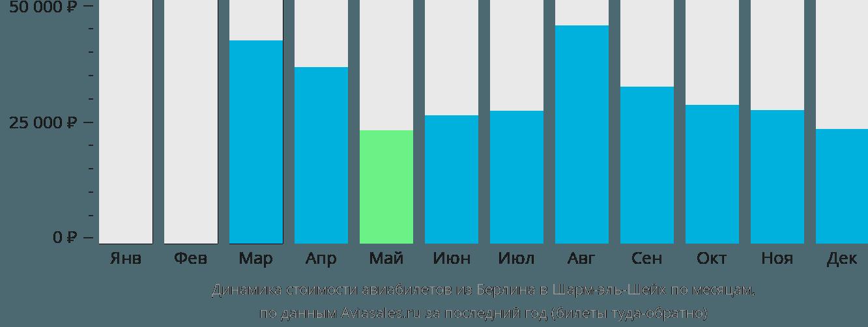 Динамика стоимости авиабилетов из Берлина в Шарм-эль-Шейх по месяцам