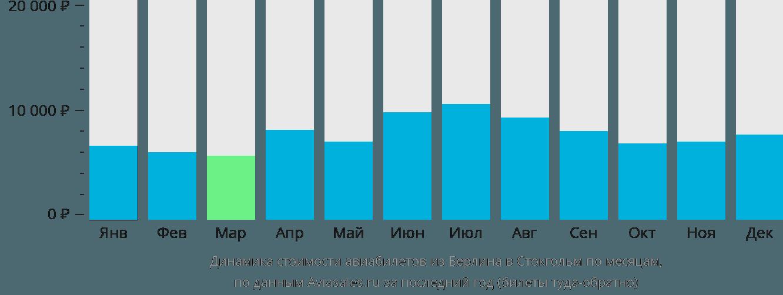 Динамика стоимости авиабилетов из Берлина в Стокгольм по месяцам
