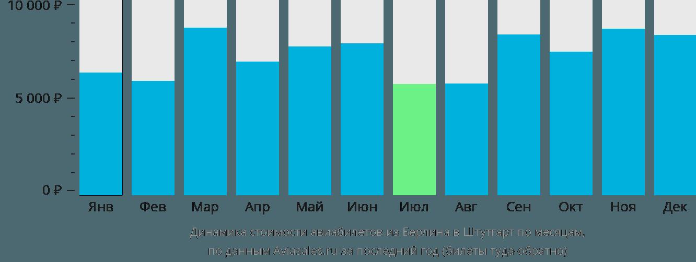 Динамика стоимости авиабилетов из Берлина в Штутгарт по месяцам