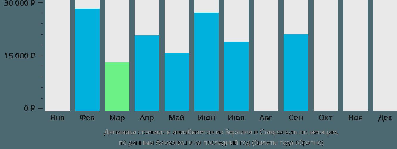 Динамика стоимости авиабилетов из Берлина в Ставрополь по месяцам