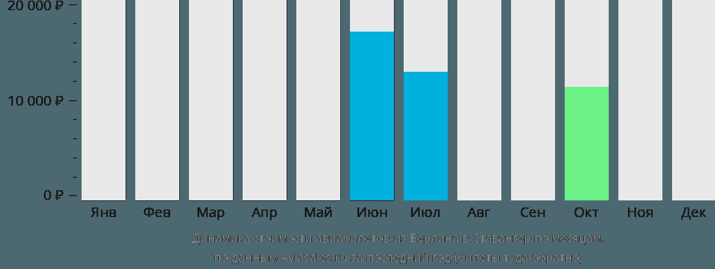 Динамика стоимости авиабилетов из Берлина в Ставангер по месяцам