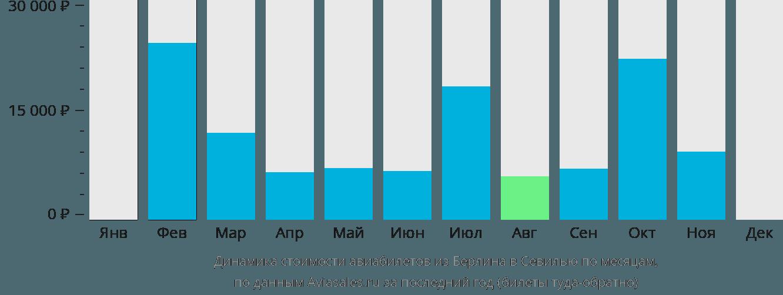 Динамика стоимости авиабилетов из Берлина в Севилью по месяцам