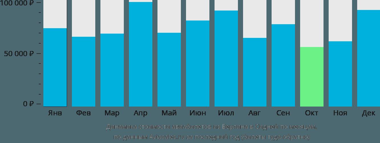 Динамика стоимости авиабилетов из Берлина в Сидней по месяцам