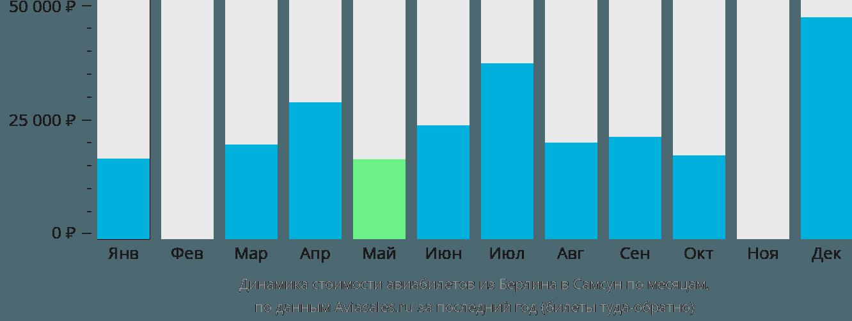 Динамика стоимости авиабилетов из Берлина в Самсун по месяцам
