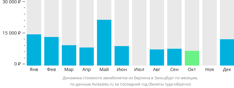 Динамика стоимости авиабилетов из Берлина в Зальцбург по месяцам