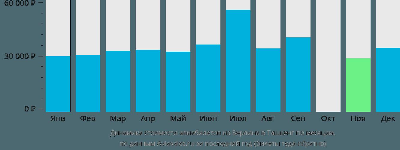 Динамика стоимости авиабилетов из Берлина в Ташкент по месяцам