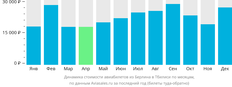 Динамика стоимости авиабилетов из Берлина в Тбилиси по месяцам