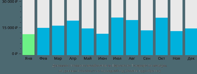 Динамика стоимости авиабилетов из Берлина на Тенерифе по месяцам