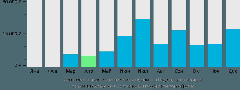 Динамика стоимости авиабилетов из Берлина в Подгорицу по месяцам