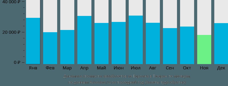Динамика стоимости авиабилетов из Берлина в Тегеран по месяцам