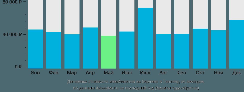 Динамика стоимости авиабилетов из Берлина в Таиланд по месяцам
