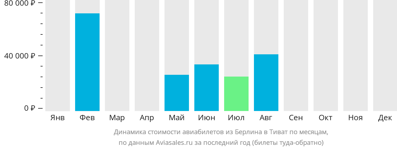 Динамика стоимости авиабилетов из Берлина в Тиват по месяцам
