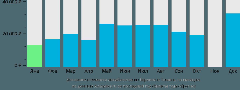 Динамика стоимости авиабилетов из Берлина в Тюмень по месяцам