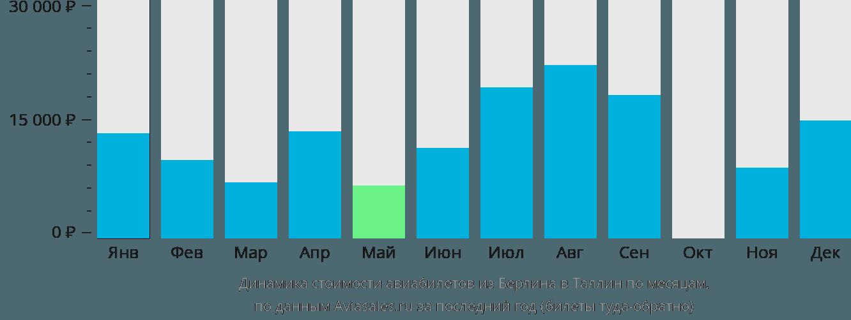 Динамика стоимости авиабилетов из Берлина в Таллин по месяцам