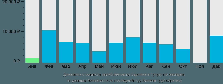 Динамика стоимости авиабилетов из Берлина в Тулузу по месяцам